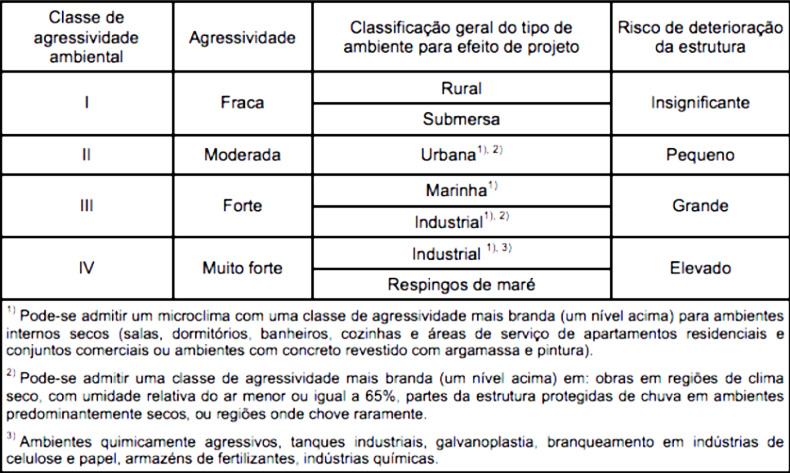 Tabela da Classificação de agressividade ambiental